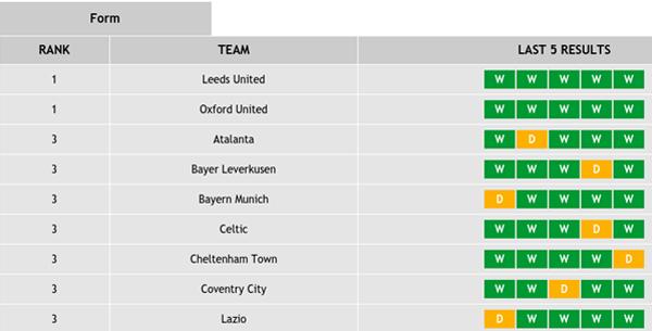 Across the Leagues - Latest Form