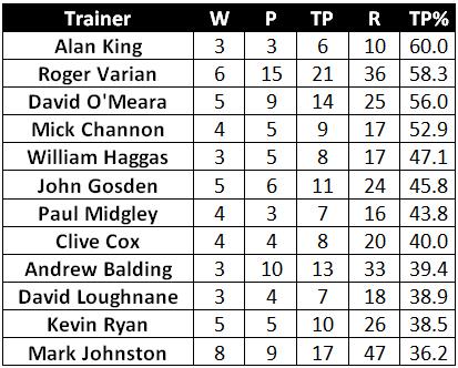Trainer Record