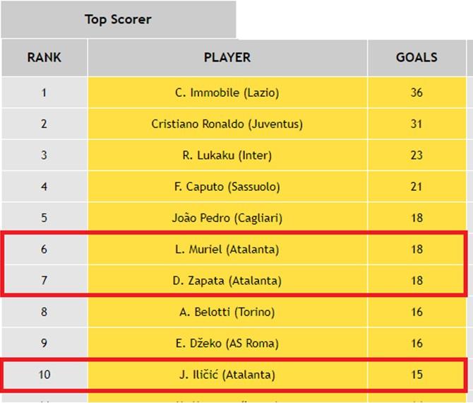 Serie A Top Scorers